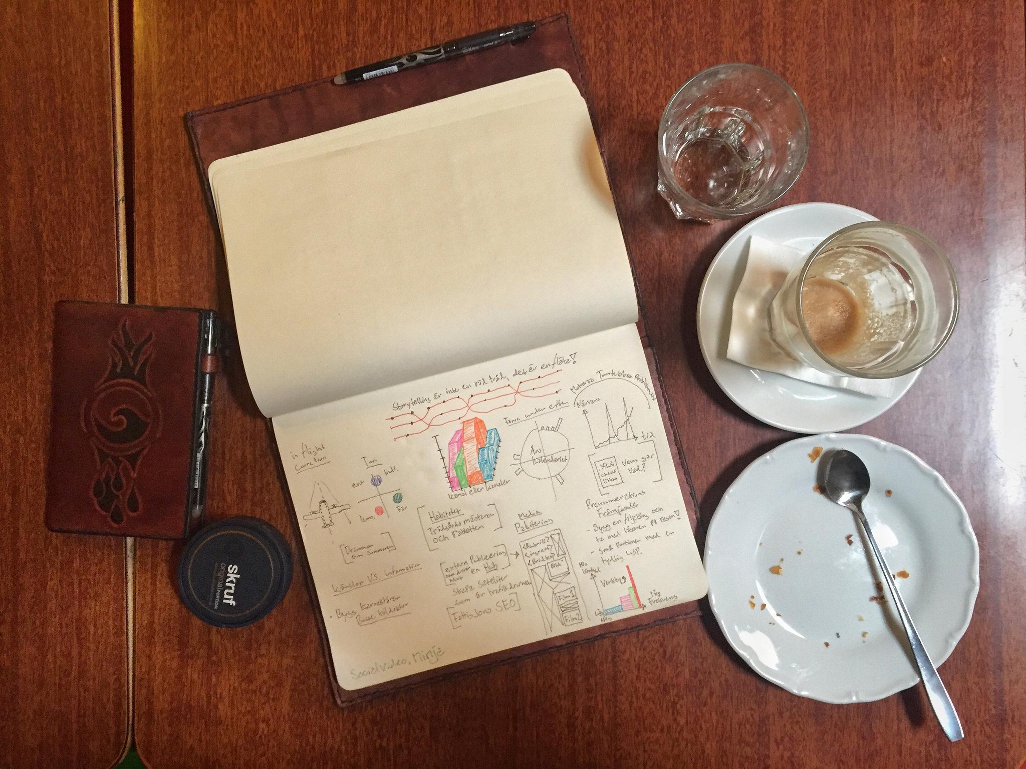 En första skiss av mind-map:n som ska bli en användbar checklista